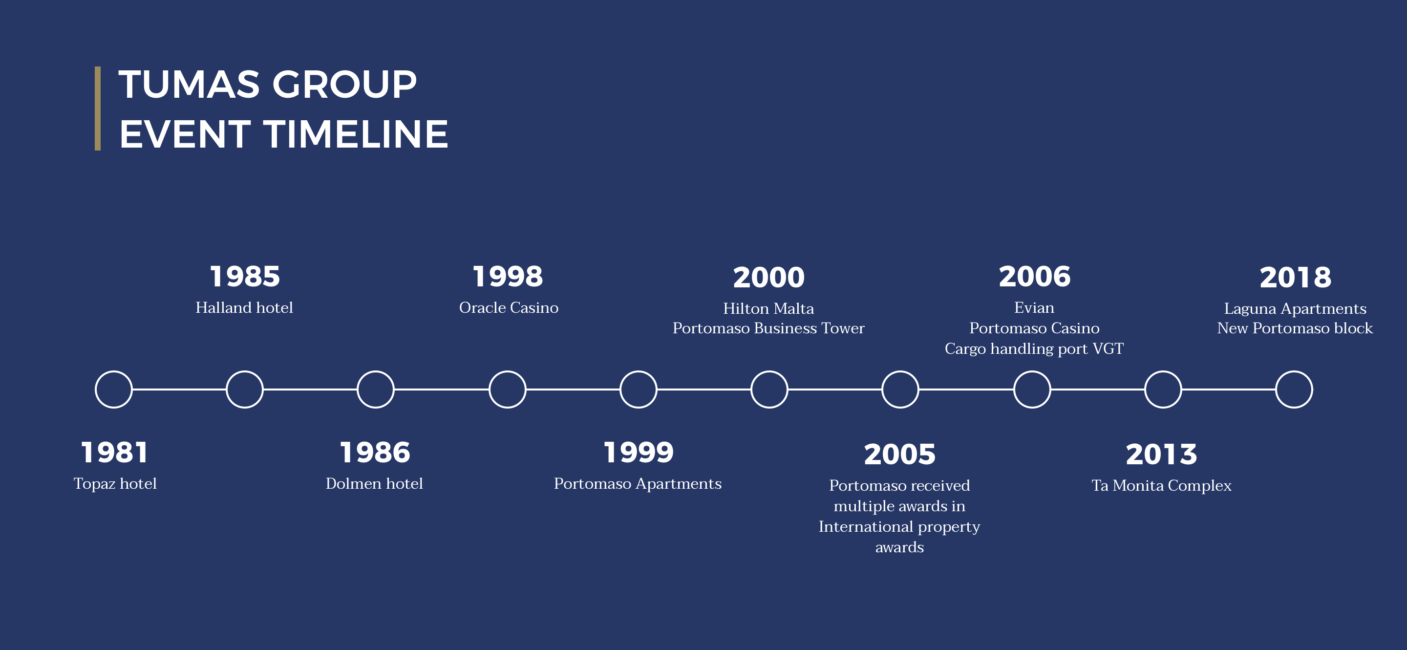 Tumas Group timeline UPDATE